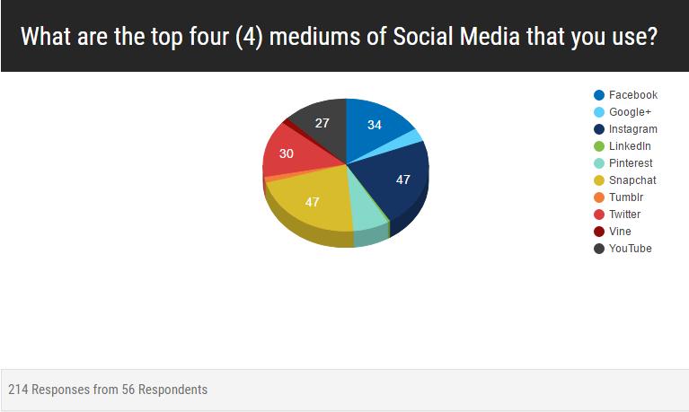 20160516 - BRHS - Junior-Senior - Q2 re Top 4 Social Media platforms