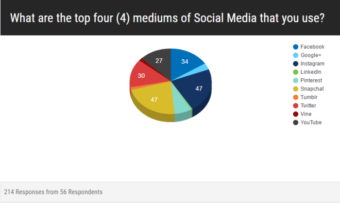 20160516 - BRHS - Junior-Senior - Q2 re Top 4 Social Media platforms